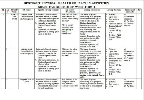 Spotlight Physical Health Education Schemes of Work term 1