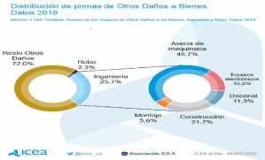 seguros Ingeniería crecieron 12,7% 2019 340 millones