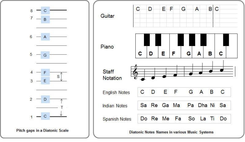 Diatonic music scale