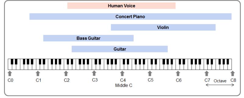 Music instrument range