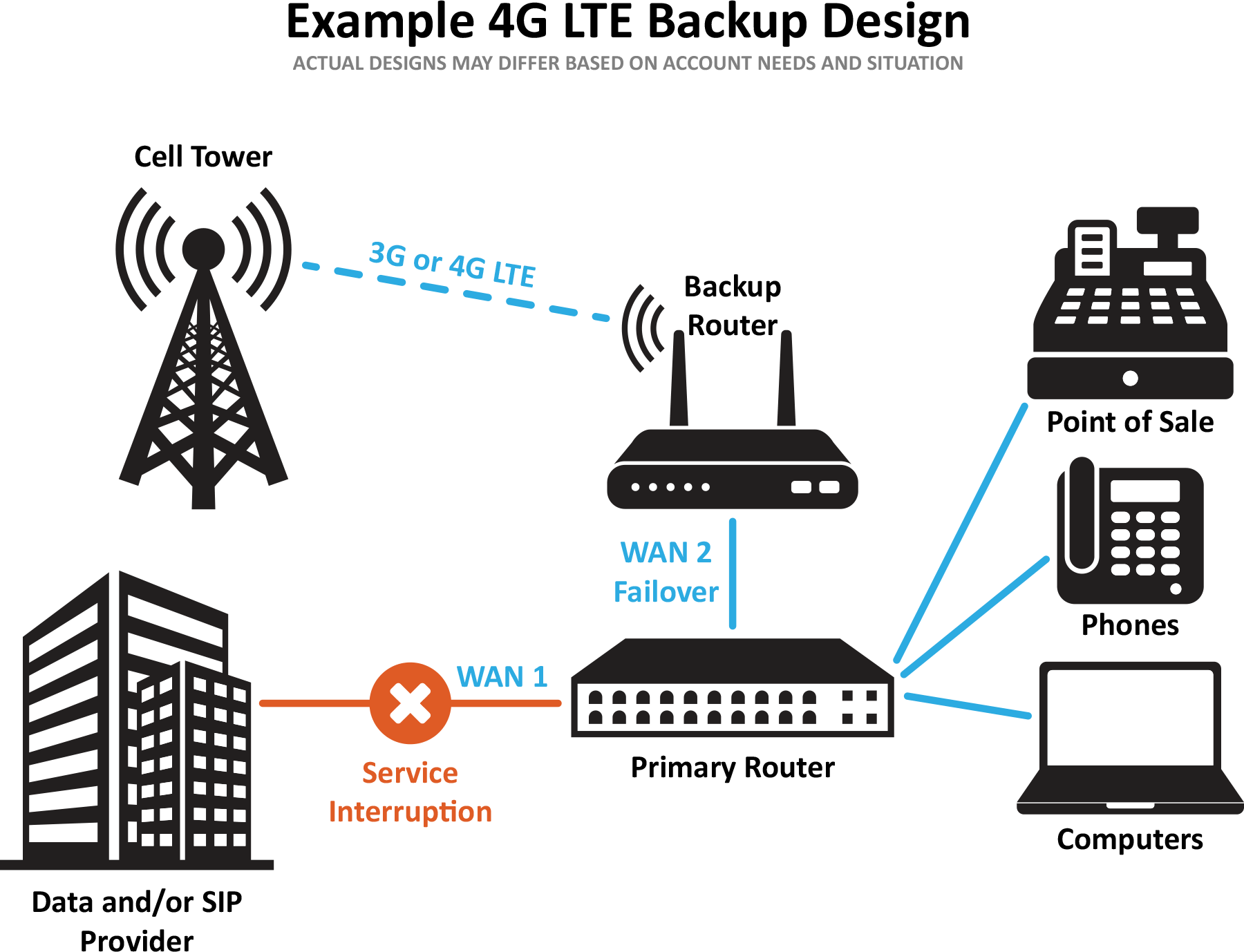 4g Lte Cellular Backup Mvdconnect