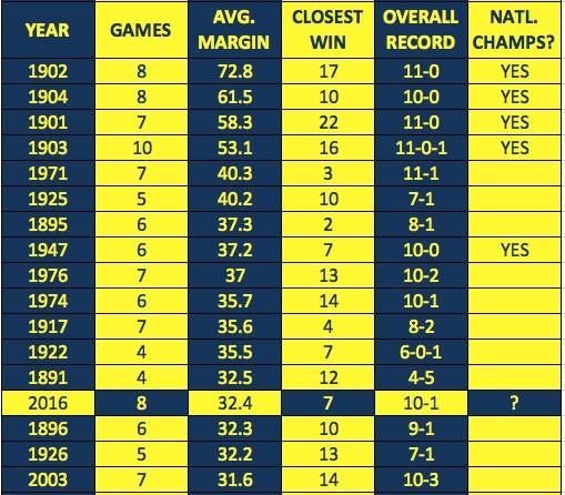 michigan-home-win-margin-chart