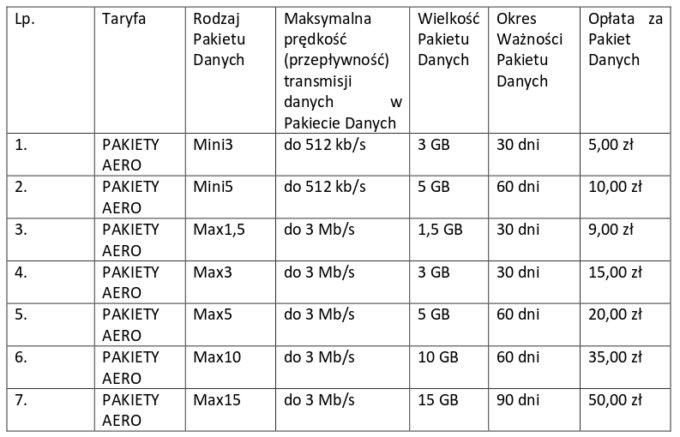 https://i2.wp.com/mvno-gsm.pl/wp-content/uploads/2015/05/Pakiety-Aero2-ca%C5%82o%C5%9B%C4%87.jpeg?w=1140