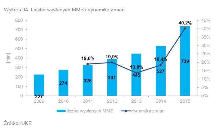 Liczba wysłanych MMS-ów