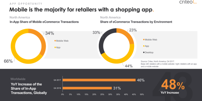 Mobile retail apps are beating out mobile websites – Econsultancy (blog)