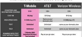 T-Mobile now offers $5 day passes to bump international plan to 512MB of LTE – The Verge