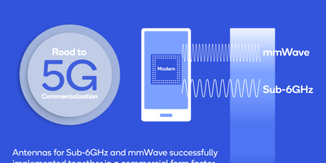 How 5G makes use of millimeter waves – Engadget