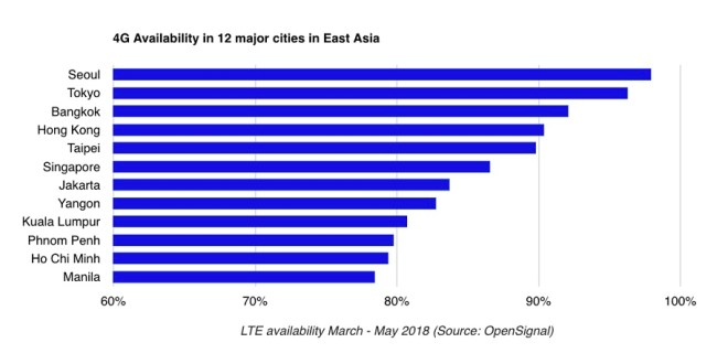 Manila has lowest 4G availability in East Asia, says report