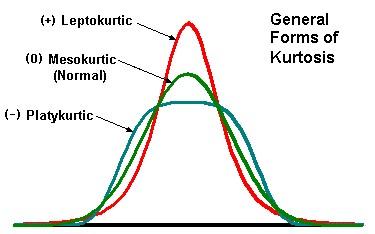 Measure of Kurtosis | Kurtosis Example | Kurtosis Applications