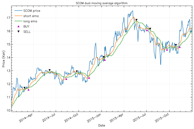 Algorithmic trading showing dual moving average