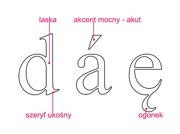 laska, szeryf ukośny, akut, ogonek - Liternictwo i typografia
