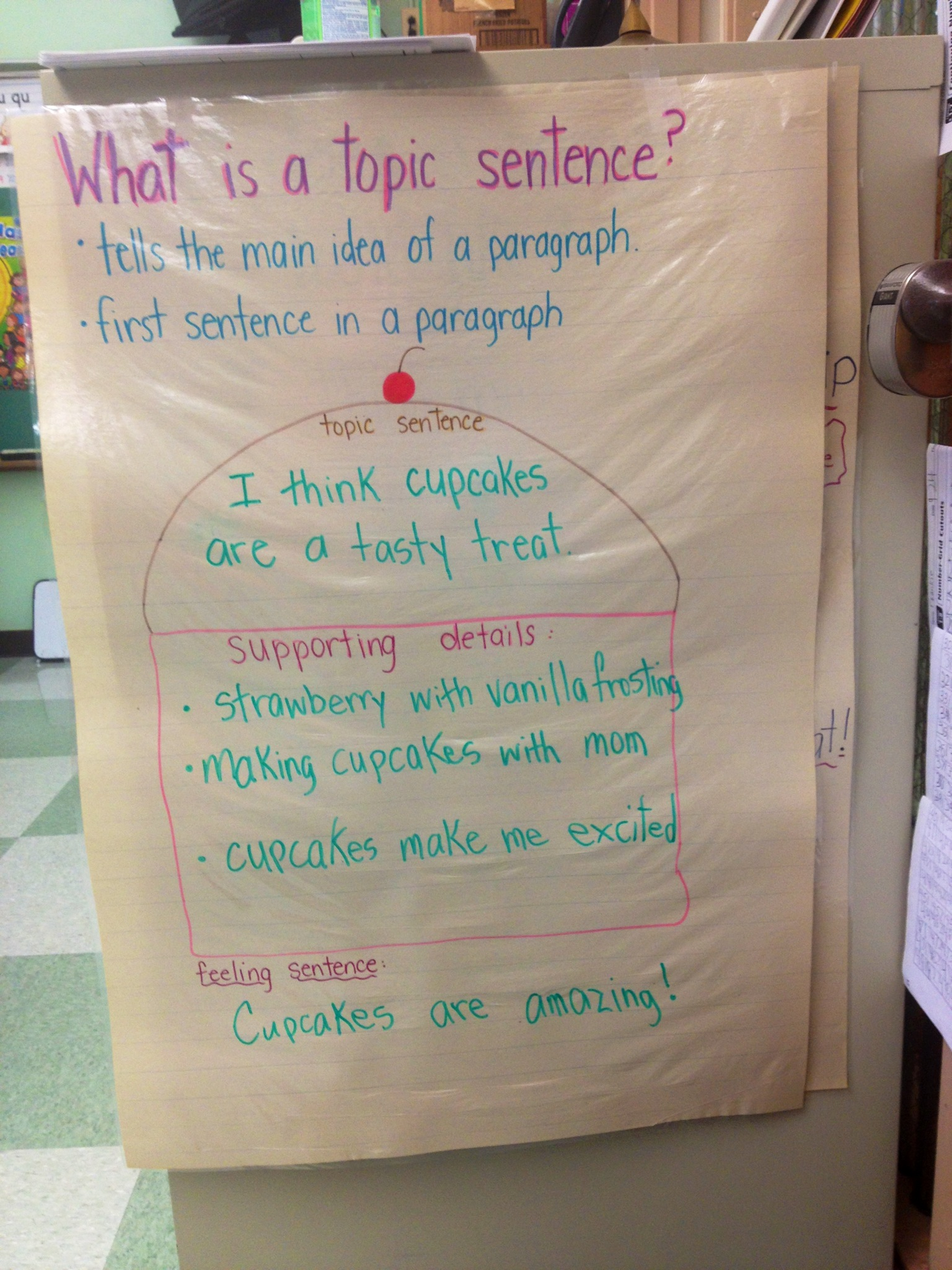 Student Work Samples Amp Anchor Charts