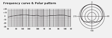 MXL CR89 frequency curve and polar pattern chart