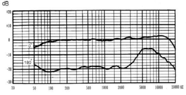 V63M frequency response