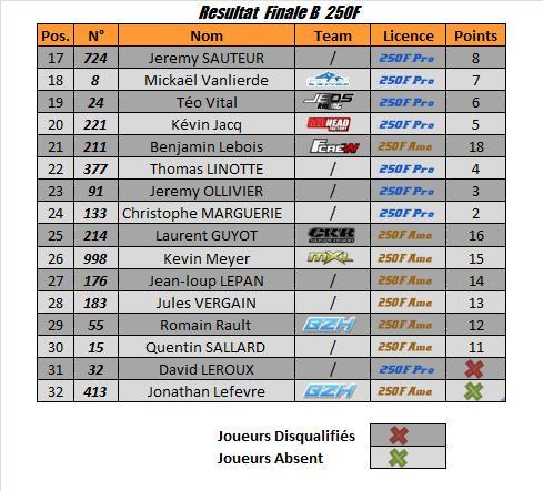 250F amateurs
