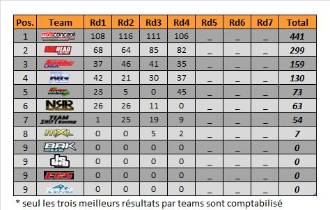 mx2-rd4-spring-teams