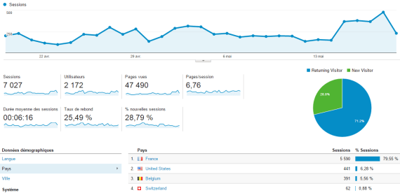 Présentation de l audience   Google Analytics