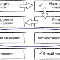 Функциональные карты и диаграммы вариантов использования