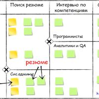 Бизнес-процессы: от BPMN к Kanban