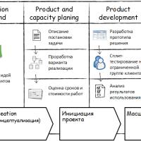 Гибкий процесс развития продуктов