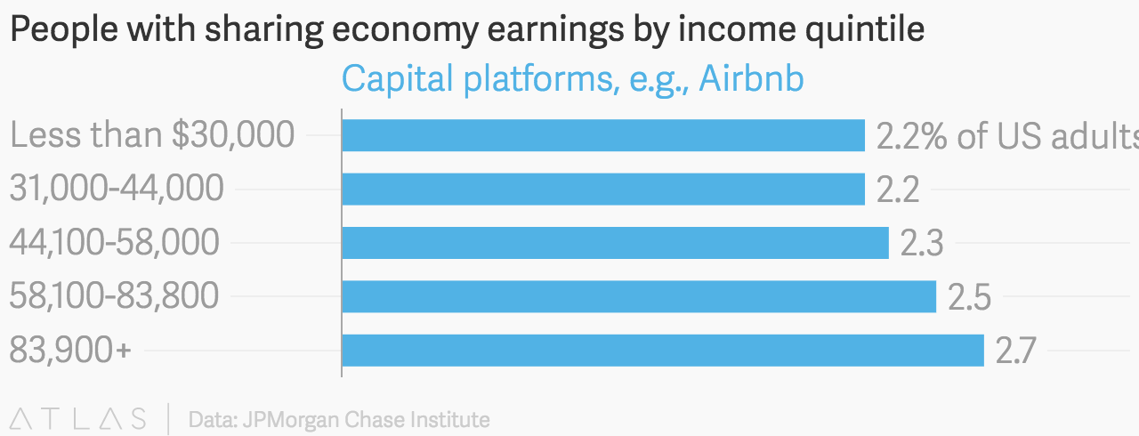 airbnb pays you, Airbnb pays you