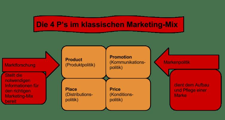Die 4Ps im Marketing-Mix