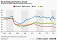 Zinsraten für neue Darlehen an Unternehmen in Europa