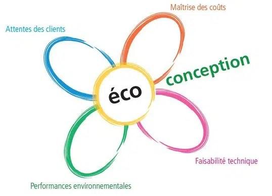 Fleur éco-conception ACTENA