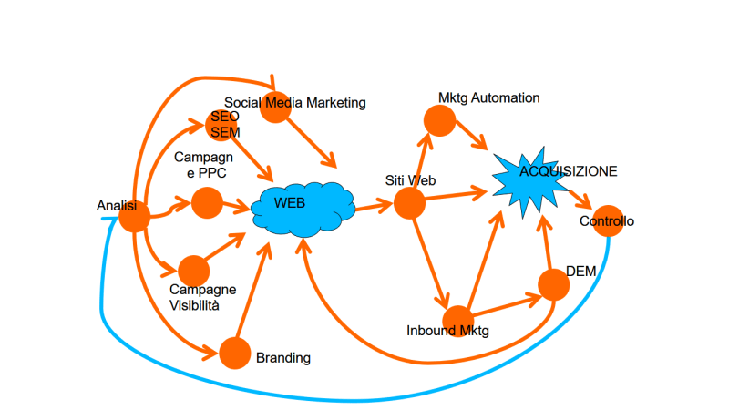 customer-journey-web-servizi