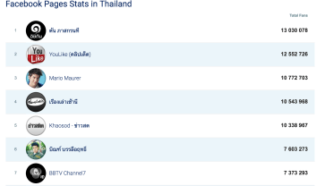 social media & digital thailand