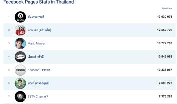 social media & digital thailand