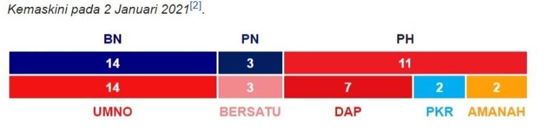 DUN Melaka