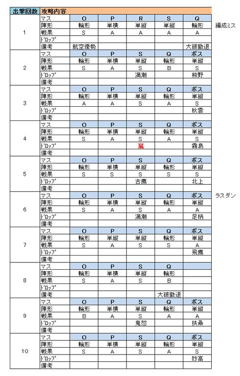 e4_撃破ゲージ_出撃履歴