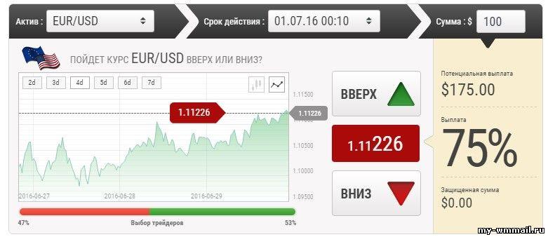 Tranzacţionarea opţiunilor binare - riscuri mai mari decât la Forex - | galstudio.ro