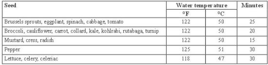 Chart of Seed Treatment