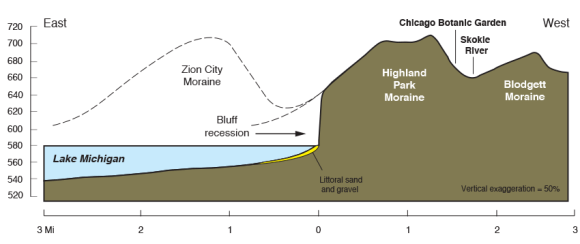 ILLUSTRATION: A chart showing the geological specifications of the Highland Park Moraine.
