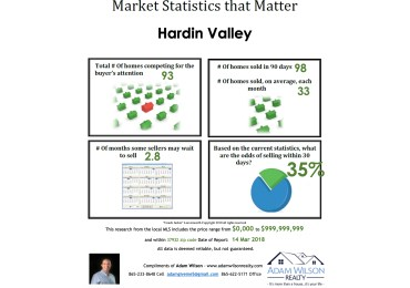 Hardin Valley Real Estate Market Update – March 2019