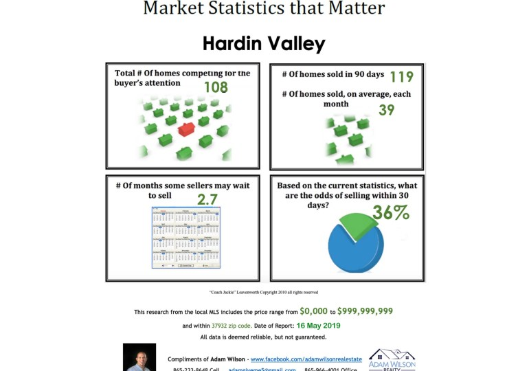 Hardin Valley Real Estate Market Update – May 2019