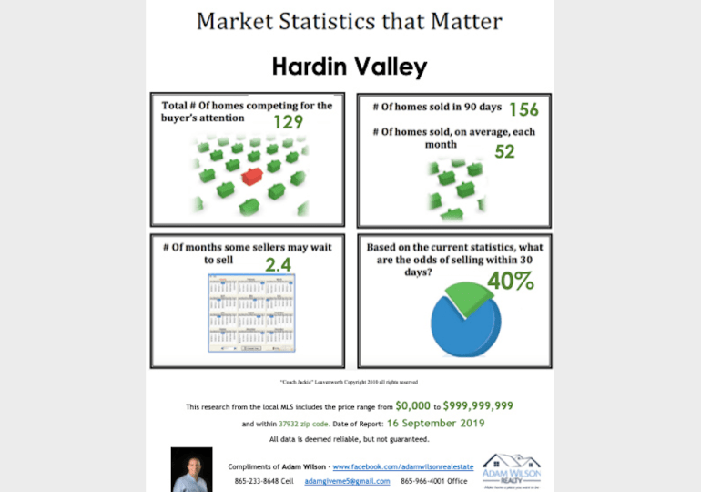Hardin Valley Real Estate Market Update - September 2019