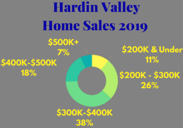 Hardin Valley Homes Sold In 2019