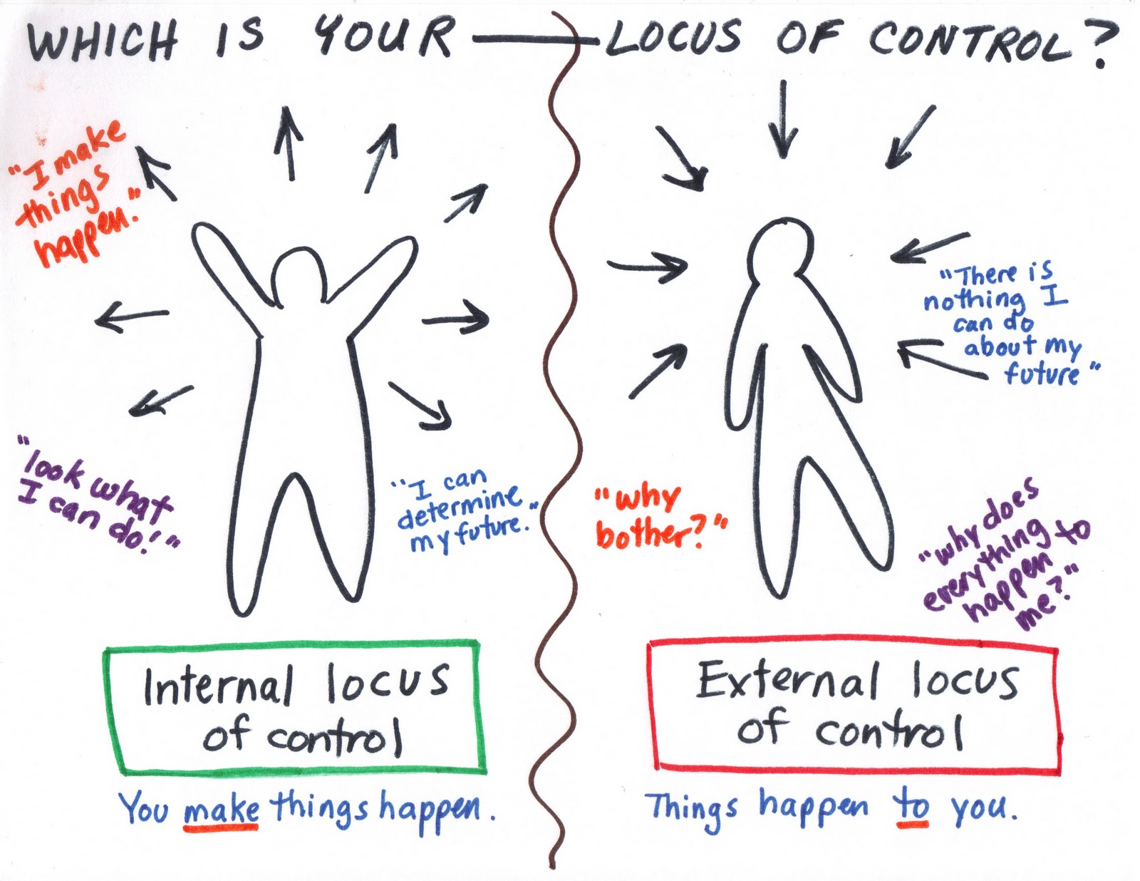 The Concept Of Control Learning To Trust