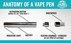 How to Use a Vape Pen | A Complete Guide for Beginners