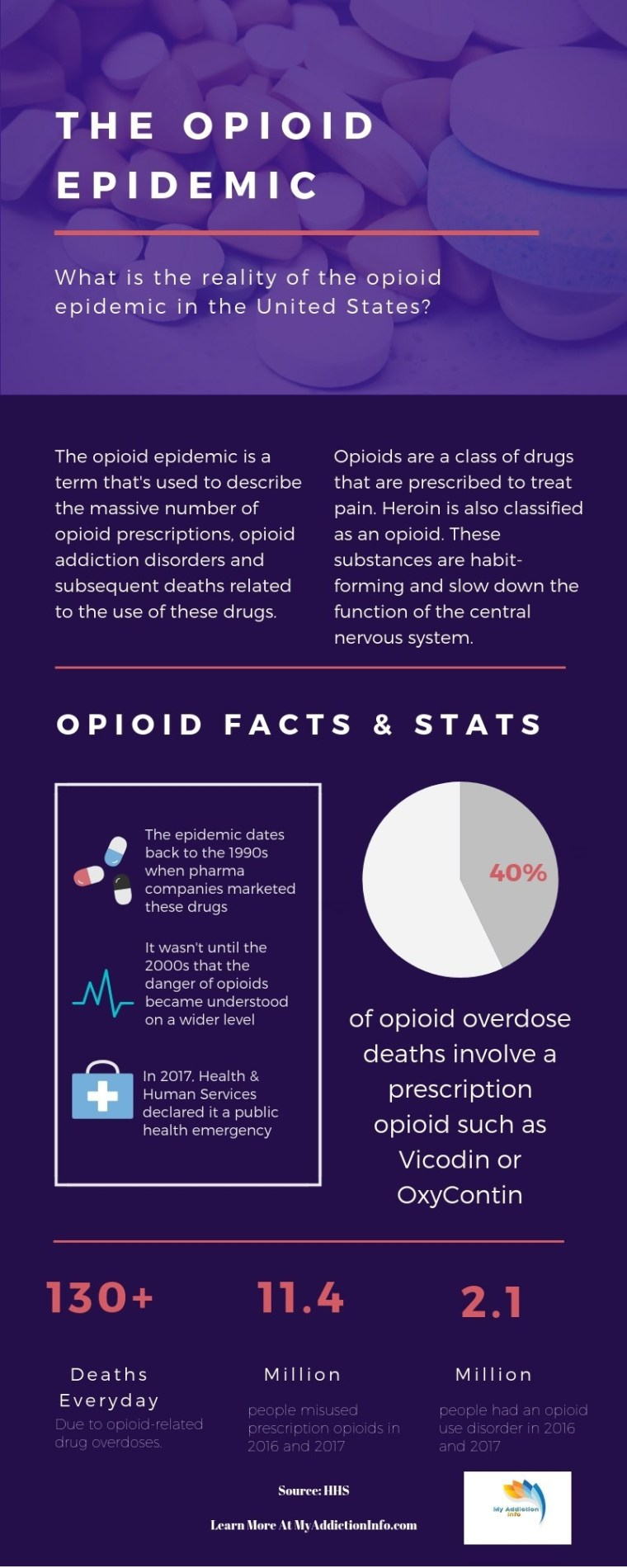 facts about the opioid epidemic