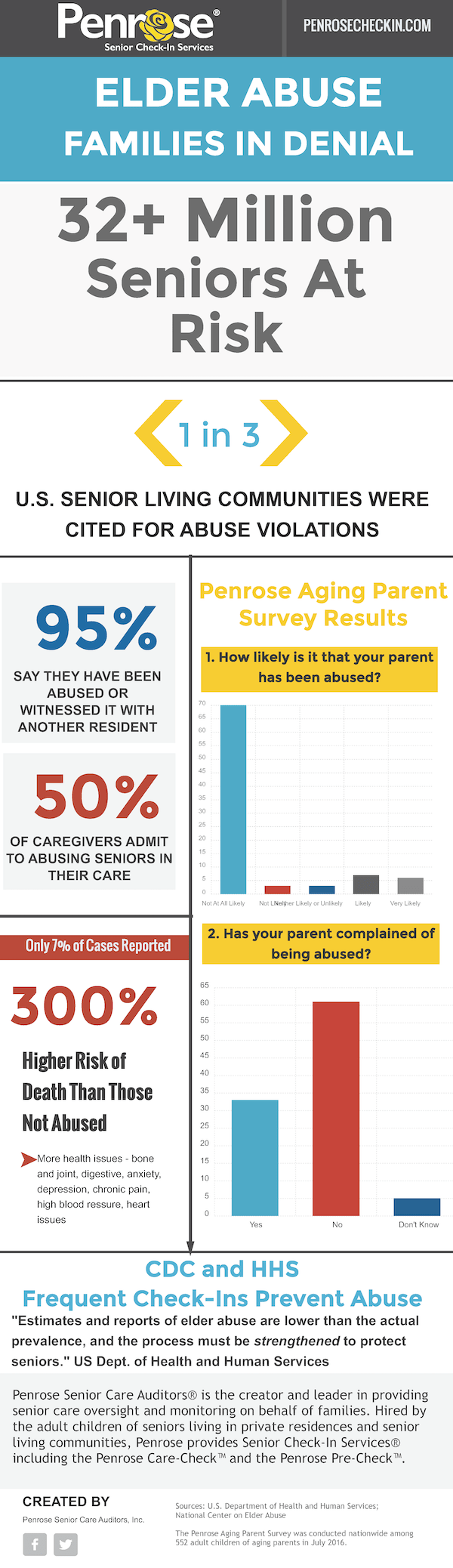 penrose-elder-abuse-disconnect-graphic