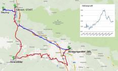 Streckenprofil - etwa 37km mit 300m Steigung bei Vorderstoder