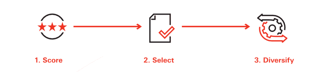 Visual depiction of aipex 3-step equity selecting process