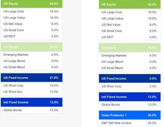 Stock and bond portfolio compared to stock, index annuity and bond portfolio