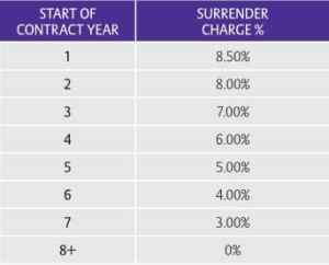 Allianz core income 7 surrender charge schedule chart