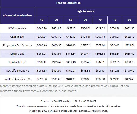 Single premium immediate annuity chart showing income per 100k