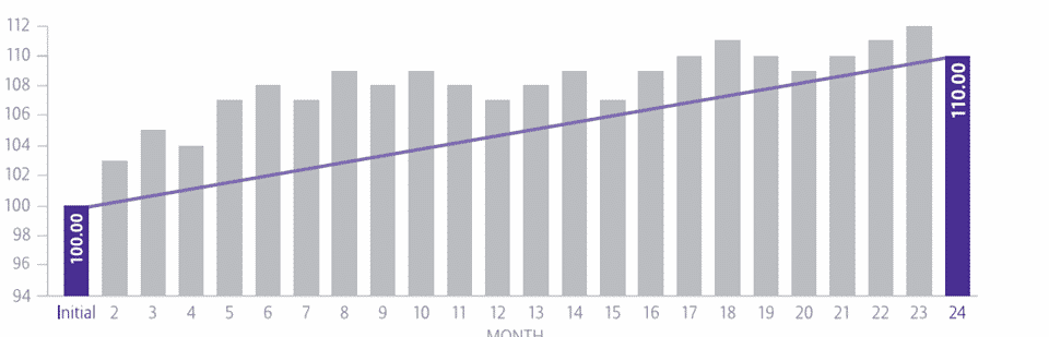 Index annuity crediting methods 2 year point to point chart